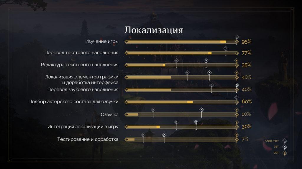инфографика локализации lost ark