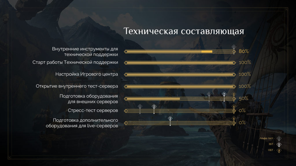 инфографика локализации my games