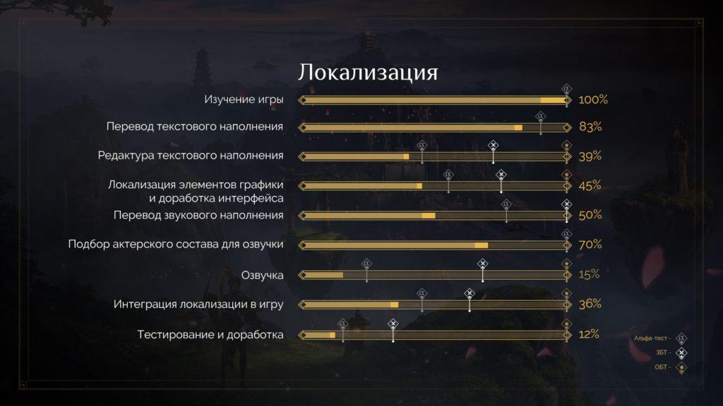 инфографика локализации